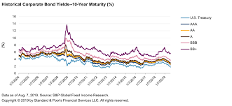 Credit Trends U S Corporate Bond Yields As Of Aug 7 2019
