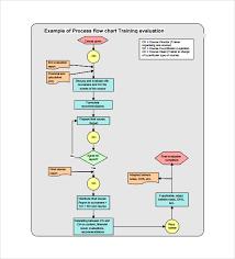 Website Flowchart Template Process Flow Chart Template