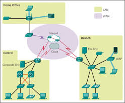 connect devices 1 1 2 > cisco networking academy s introduction figure 1 6 sample lan and wan connections
