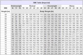 Imperial To Metric Height Chart Bmi Chart In Metric Imperial Units