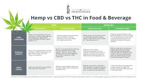 Hemp Vs Cbd Vs Marijuana Comparison Chart Food Drink
