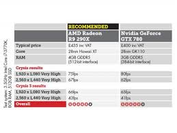 Amd Graphics Card Comparison Chart Amd Graphics Cards For Laptops Near Me Littcarr Ky 41834