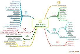 How To Create A Blog Make Money Blogging
