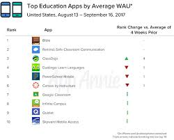 Education Apps Are A Back To School Necessity App Annie Blog