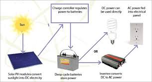 solar panel charge controller circuit diagram images solar charge circuit diagram of solar power system energy solutions