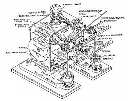 chapter 14 figures corliss engines on simple engine diagram valve