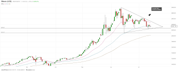 Chart Bitcoin Cryptocurrency Bitcoin Charts Show Conflicting Signals