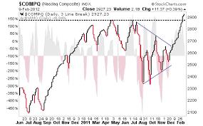 Nasdaq Chart Using 3 Line Break Investing Com
