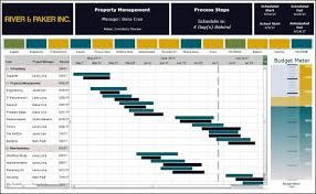 Project Management Dashboards | Idashboards Software