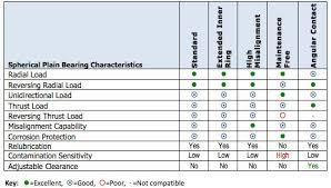 Thrust Bearing Size Chart Spherical Plain Bearings Supplier Ast Bearings