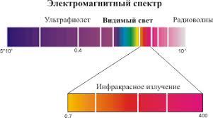 Инфракрасное излучение Реферат Б ыло доказано что инфракрасное излучение подчиняется законам оптики и следовательно имеет ту же природу что и видимый свет В 1923 г советский физик