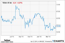 Goldman Sachs 5 Large Cap Pharma Stock Favorites Ahead Of