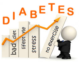 essay on diabetes sample essay for medical students postprandial hyperglycemia is a prominent trait of type 2 diabetes in elderly patients the epidemic of type 2 diabetes is directly linked to elevate the