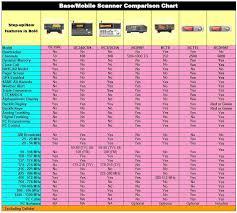 Ham Radio Comparison Chart Uniden Scanner Comparison The Radioreference Wiki