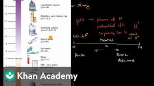 Introduction To Ph