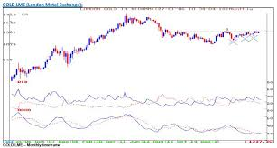 Gold Price Chart Moneycontrol Gold Losing Its Sheen An Upside Breakout Possible From Here