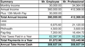 Bir Tax Chart Employees Vs Professionals Which One Pays More Taxes