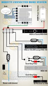 direct tv wiring diagram whole home dvr wiring diagram direct tv genie wiring diagram automotive diagrams