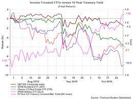 David Templeton Blog Bonds And Bond Like Equities