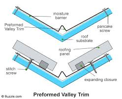 how to install a steel roof preformed valley installing corrugated metal roofing on shed