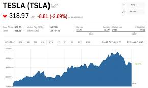 Tesla Stock Quote Simple ELON MUSK Tesla's Stock Price Is 'low If You Believe In Tesla's