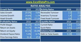 Download Ratio Analysis Excel Template Exceldatapro