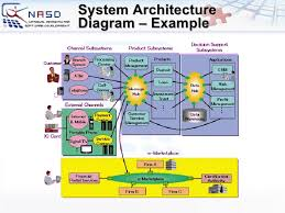 images of software system architecture diagram   diagramssoftware system architecture diagram photo album diagrams