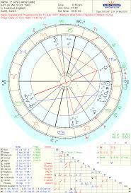 Paul Mccartney Birth Chart Art Astrology Charts Of Paul Mccartney And John Lennon