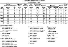 Repair Guides | Specifications | Torque Specifications | AutoZone.com
