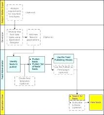 Simple Process Map Process Map Template Excel