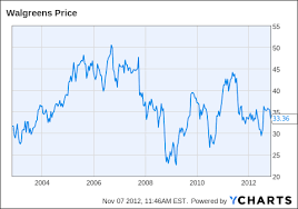 Walgreens Stock Quote Simple How Much Is Walgreen Worth Walgreens Boots Alliance Inc NASDAQ