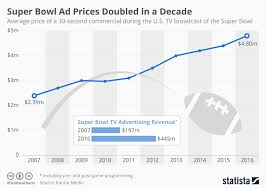 Super Bowl Ticket Price Chart Super Bowl Ad Prices Doubled In A Decade Gaia Venture