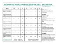 Robert Tisserand Dilution Chart Tisserand Dilution Chart Dilution Guidelines Credit To