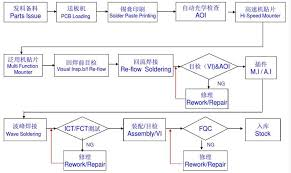 Pcba Flow Chart Diagram Soldering Electronics