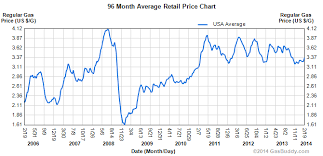 Historical Gas Price Charts Gasbuddy Com Price Chart