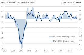 Us Flash Pmis Show Economic Growth Rate Faltering At Year End