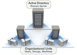 Active Directory Domain Services 2016 Step By Step Nedims