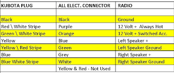 radio install in kubota rtv1100 john deere tractor radio wiring diagram cut off the female end of the connector and discard, below is the wiring color code for the kubota plug, the all electronics connector, and what each wire
