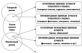 Контрольная работа Рынок ценных бумаг в системе рыночных отношений Рисунок 1 2 Взаимосвязь рынка ценных бумаг с товарным и финансовым рынками