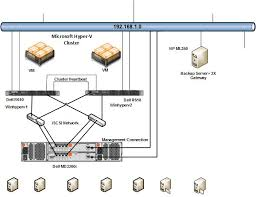 slow network performance md3200i powervault storage forum dell network diagnostics at Dell Network Diagram