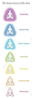 Seven Aura Bodies Chart Of A Meditating Yoga Woman Labeled Chart