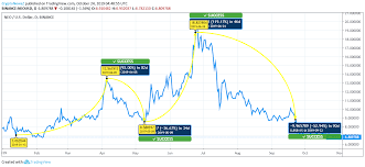Neo Tries To Hold Its Ground Against The Bears Cryptonewsz