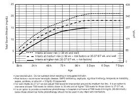 Actual Bilirubin Risk Chart Phototherapy For Bilirubin