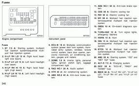2015 scion fuse box scion wiring diagrams instructions 2006 Scion tC Fuse Diagram 2006 scion tc fuse box diagram wire 2006 scion tc fuse box diagram fresh efi