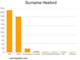 Hesford - Names Encyclopedia