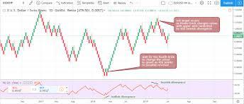 Renko Charts Forex Strategies Best Forex Trading Strategy