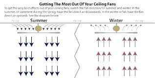 ceiling fans summer direction what direction should a ceiling fan turn in the summer ceiling fan
