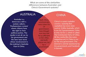 Socialism And Communism Venn Diagram Venn Diagram Shows Similarities And Differences Between Australia