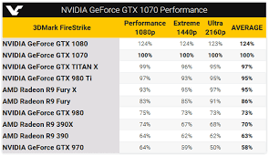 Amd Graphics Card Comparison Chart Nvidia Geforce Gtx 1070 3dmark Firestrike Benchmarks Leaked