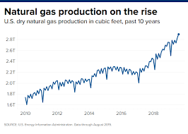 Natural Gas Is One Of The Few Trades That Hasnt Worked